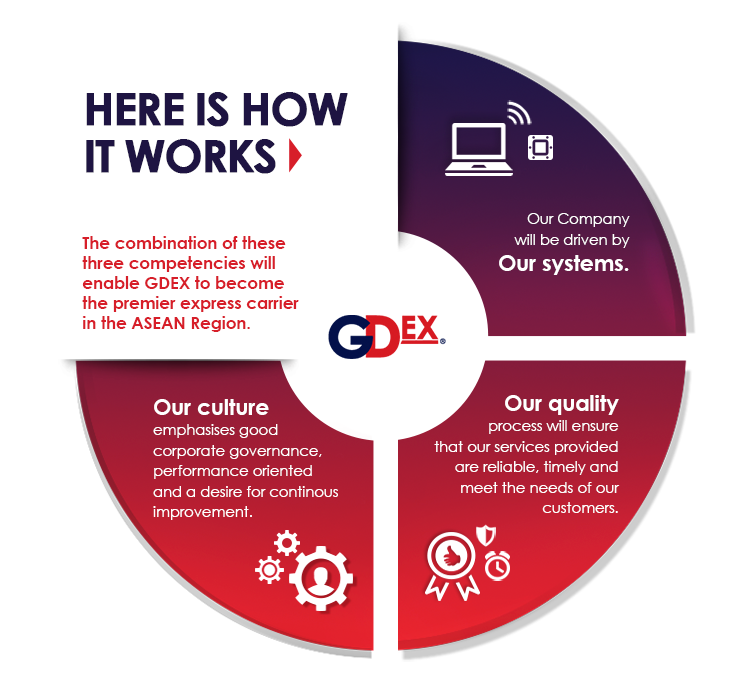 GDex's Ingredients